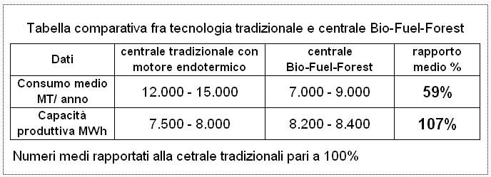 Tabella comparativa fra centrale di produzione energia tradizionale e tecnologia Bio Fuel Forest