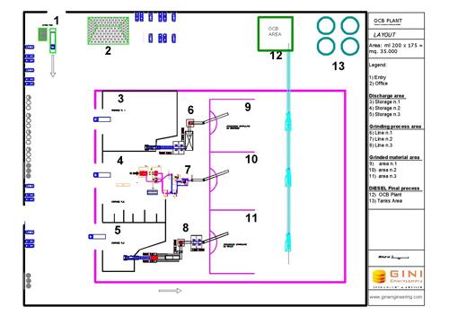 Layout OCB Plant - Biomassa mista